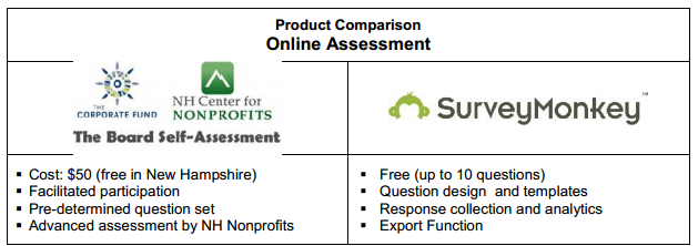 Two possible online assessment options profiled in  Computer Software and Online Technologies to Deepen and Grow Board Engagement