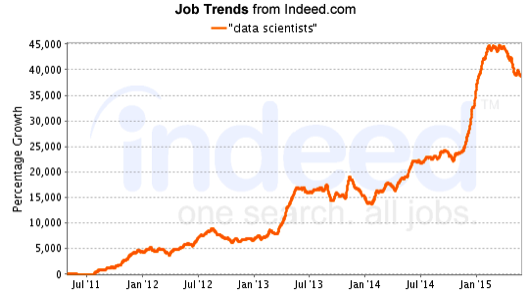 Data Scientist Job Trends from Indeed