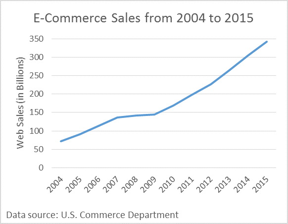 E-Commerce Sales from 2004 to 2015