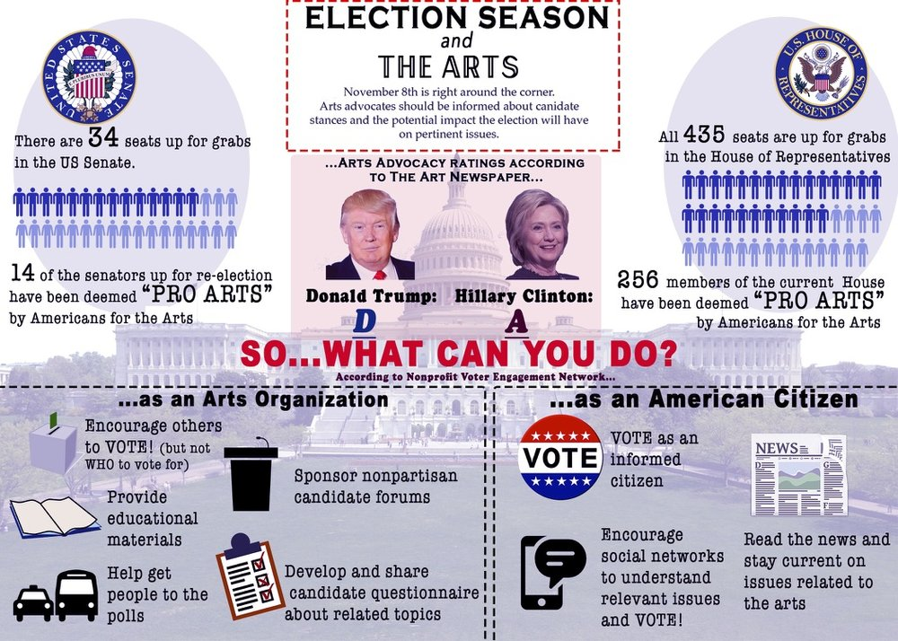A quick look at the election and the arts