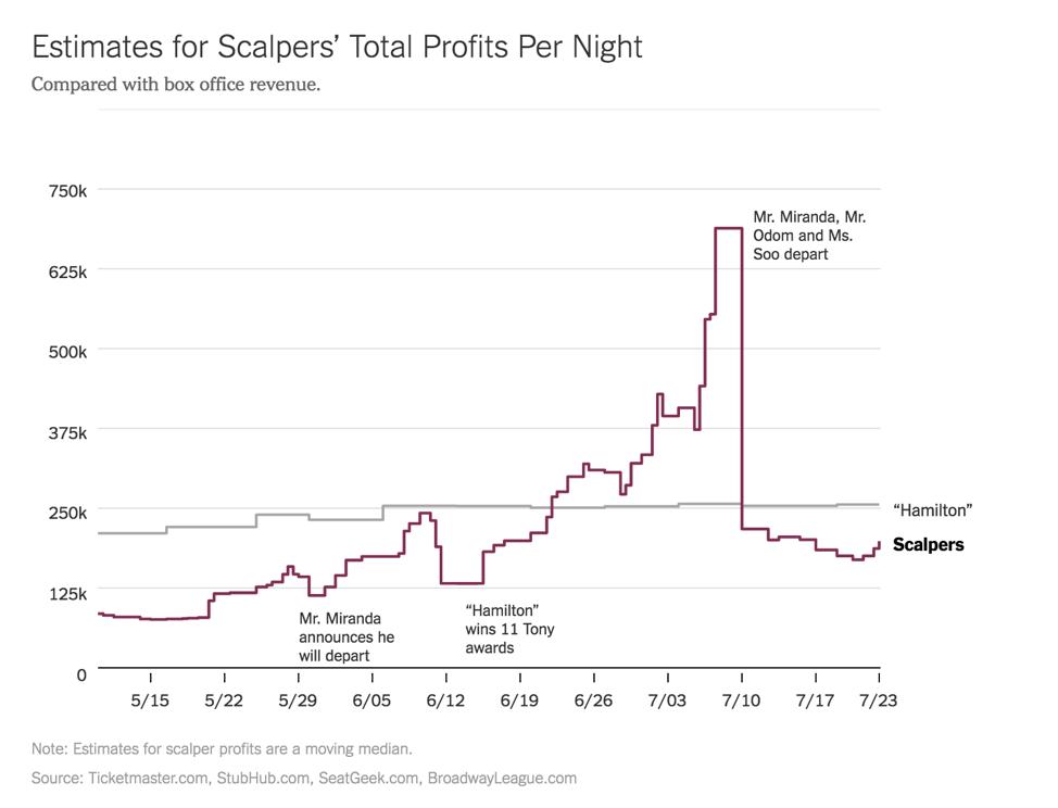 Hamilton Ticket Price Comparison (source: NYTimes.com)
