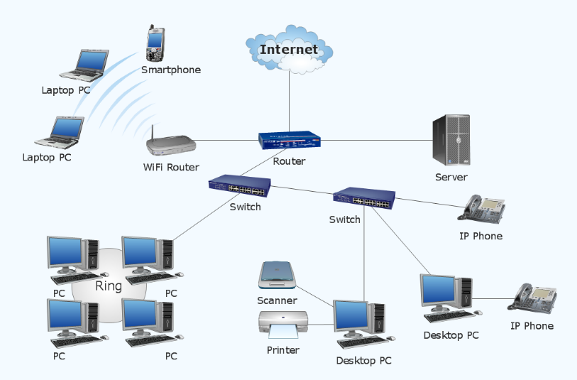 A basic internal network. Source:     Conceptdraw
