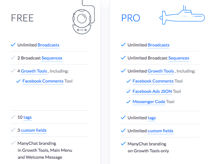 Source: Author Screen Shot of ManyChat Product's Pricing
