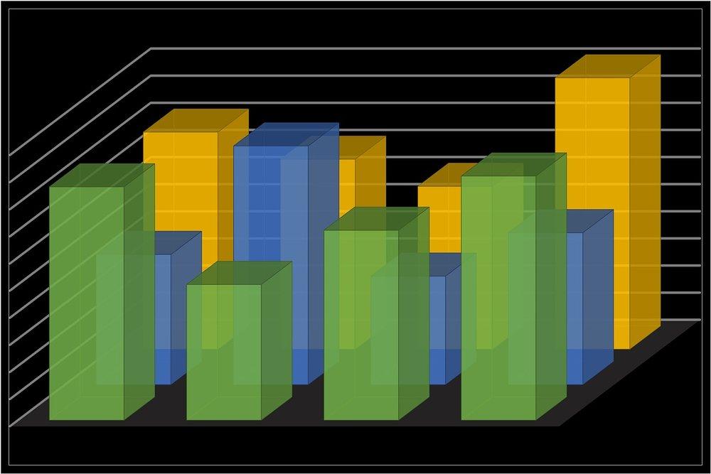 Source :https://pixabay.com/en/chart-analytics-graph-bar-chart-1585605/
