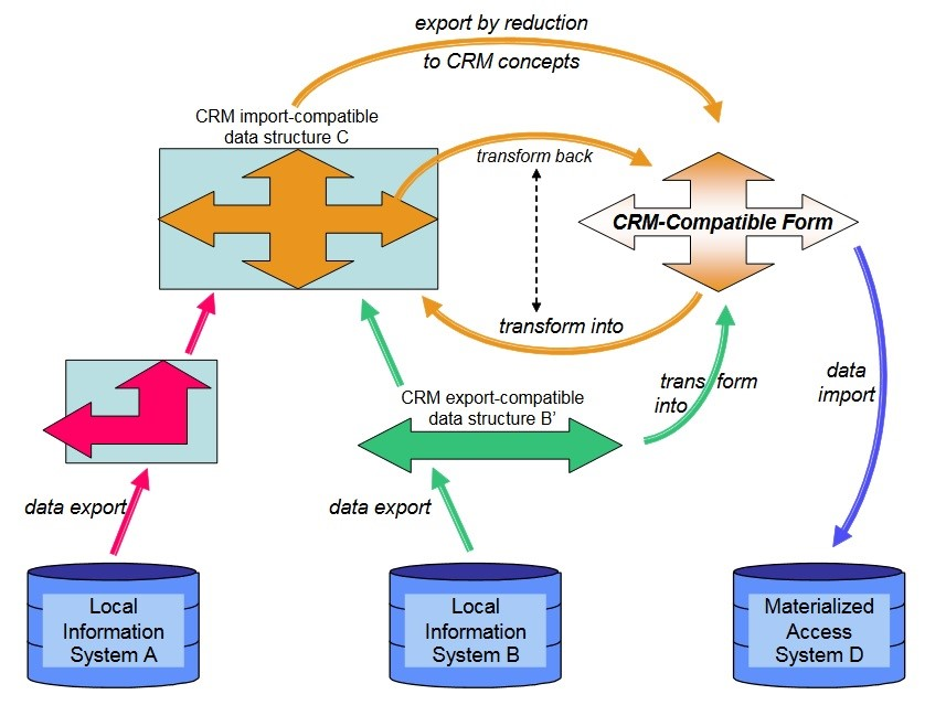 fig. 1: Possible data flow between different kinds of CRM-compatible systems and data structures; Definition of the  CIDOC Conceptual Reference Model  version 6.2.2 E.S.: In Progress since [25/1/2017]