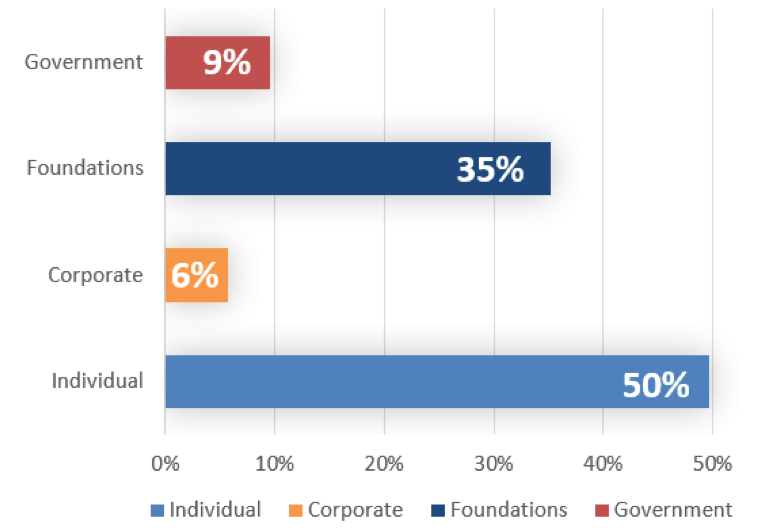 Percentages of Contributed Income in the Opera Industry