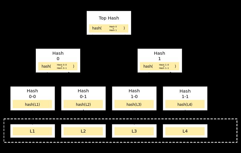 Figure 1: Merkle tree framework (Wikimedia commons)