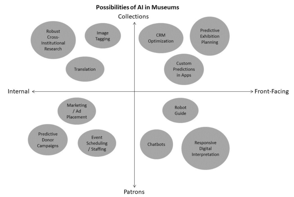 Is AI a Job Killer in Art Museums?