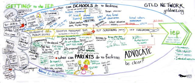 A graphic facilitation between administrators and parents around helping children develop individual education plans (IEPs.)