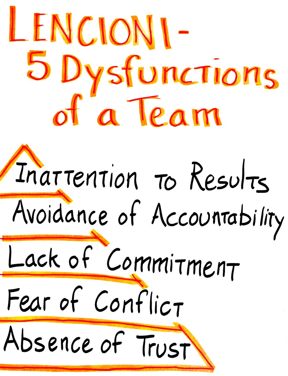 Lencioni's 5 Dysfunctions of a Team is another lens to understand the interpersonal dynamics of a team, and where exactly a team may have weaknesses.