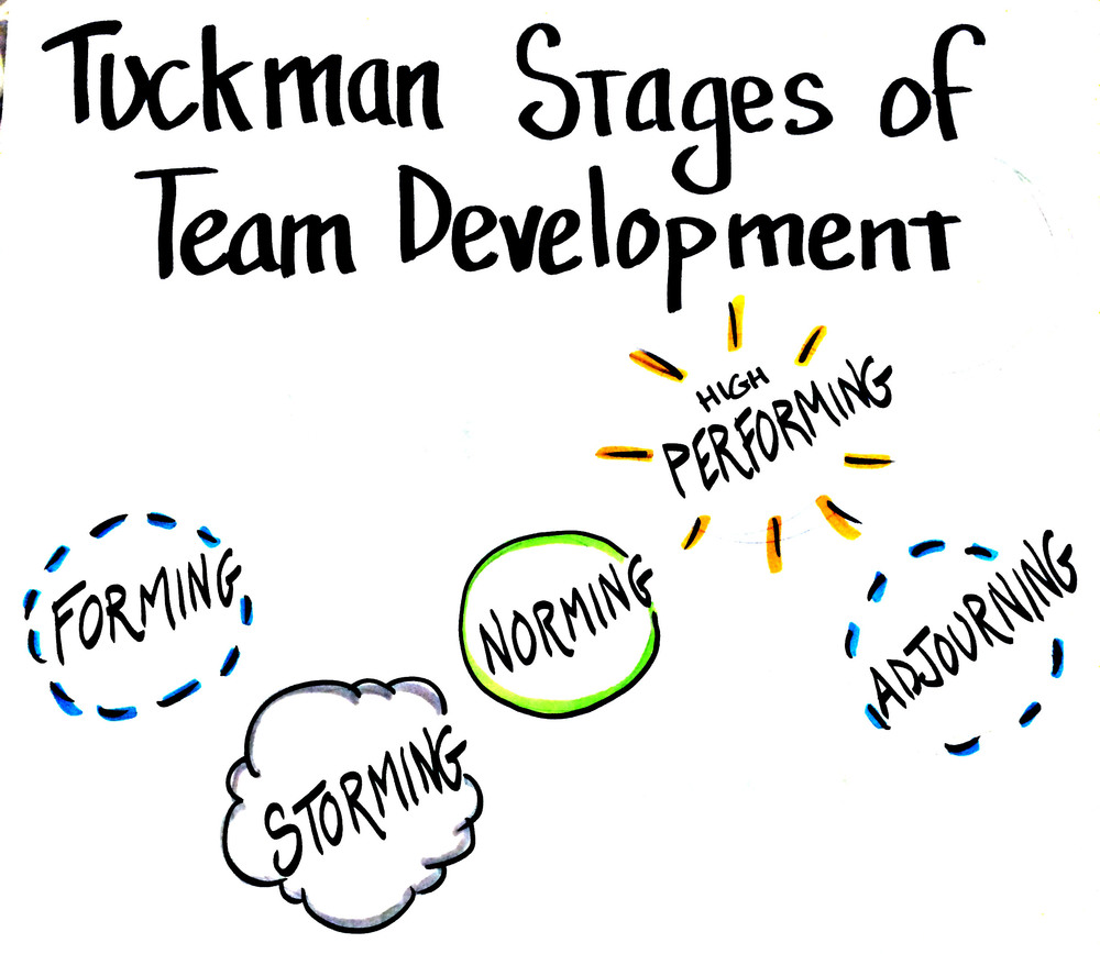 The Tuckman Stages of Team Development is a fundamental model for understanding team dynamics.