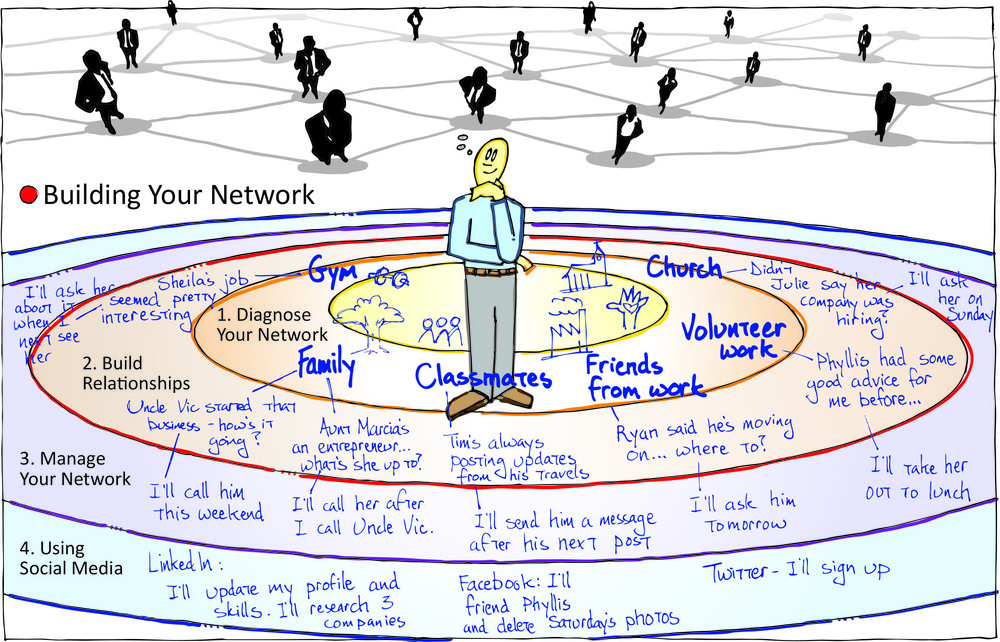 Building Your Network v01 COMPLETED EXAMPLE.jpg