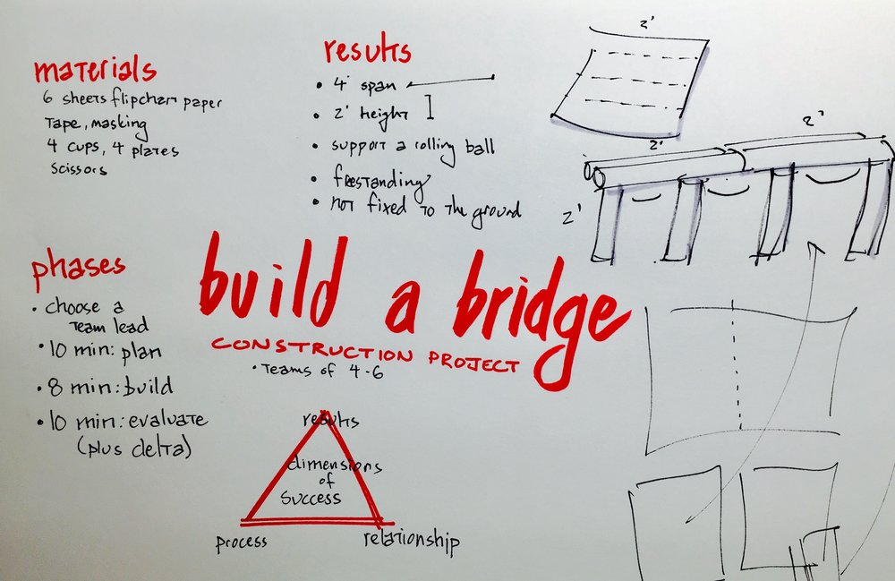 """Build a Bridge"" sketchnotes"