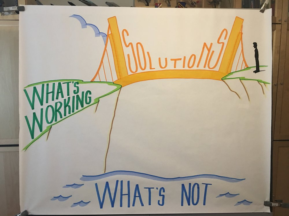 Visual template to harvest what's working, what's not working, and solutions to advance both.