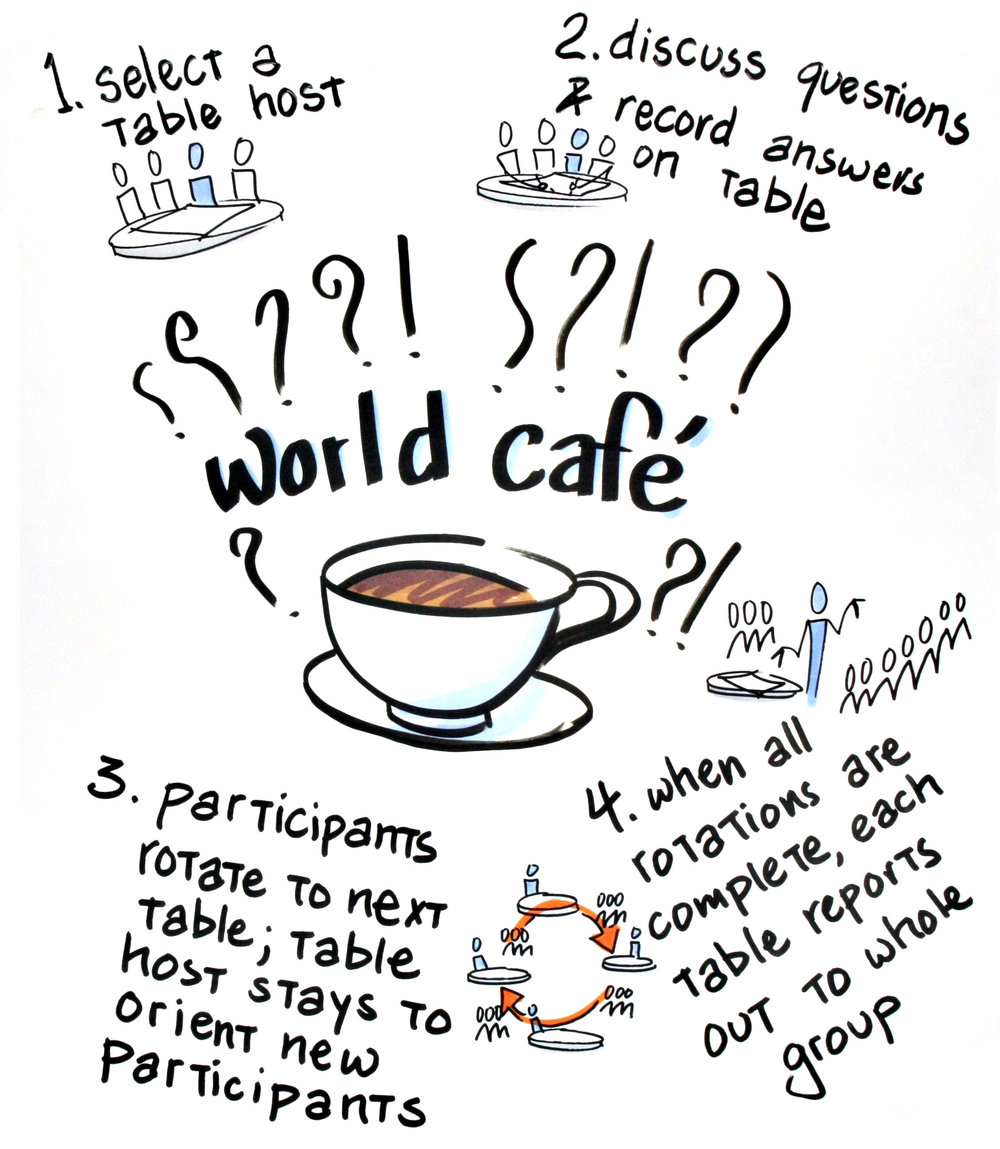The flow of a World Café follows these instructions.