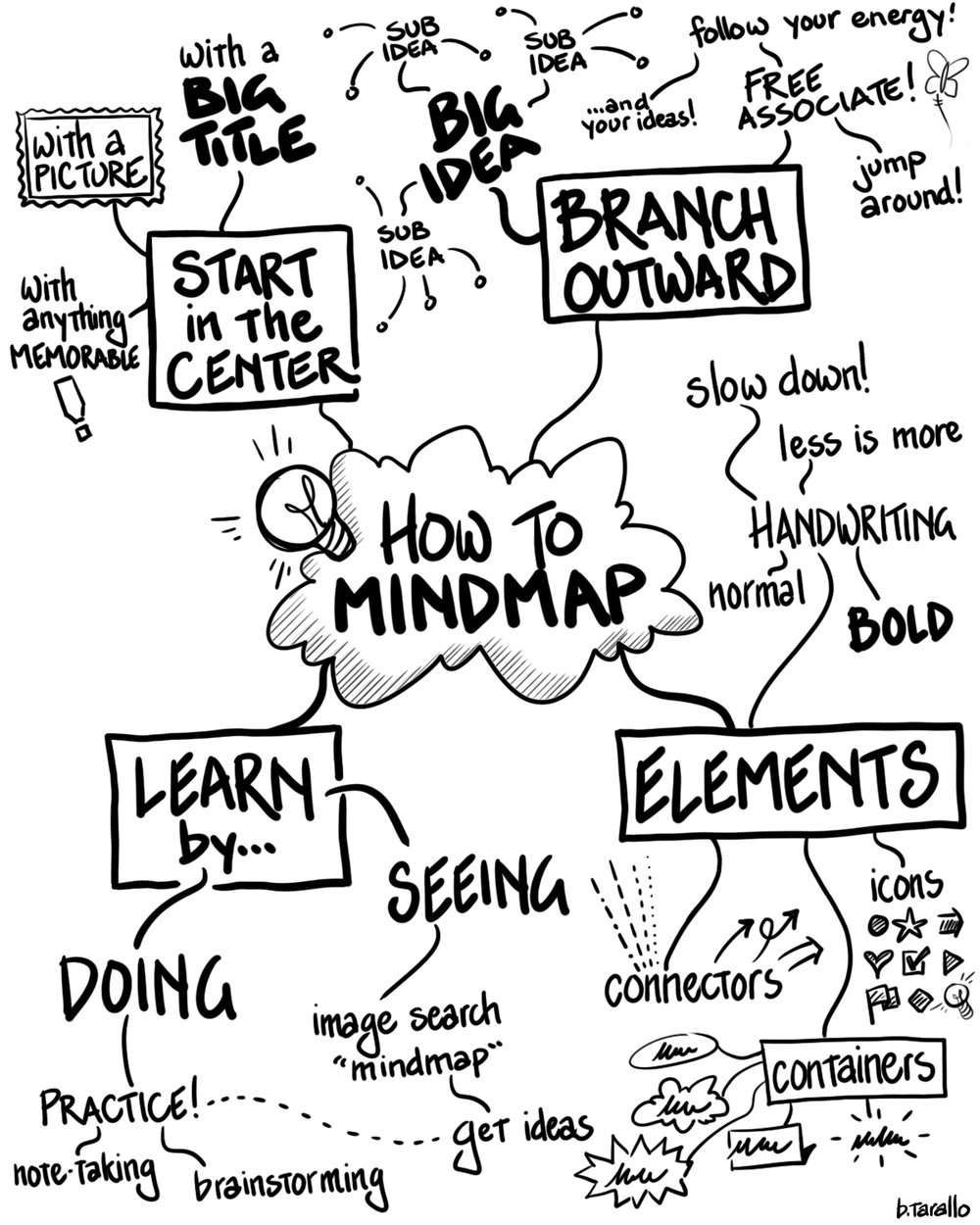 A basic, quick-start guide on mindmapping.