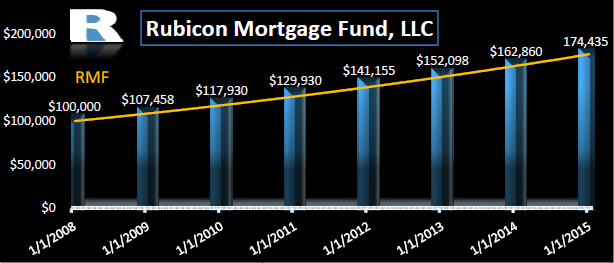 rubicon-fund-investment-graph.png