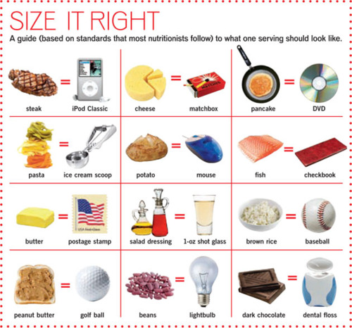 Not sure how much you should be eating? This is a great cheat sheet!
