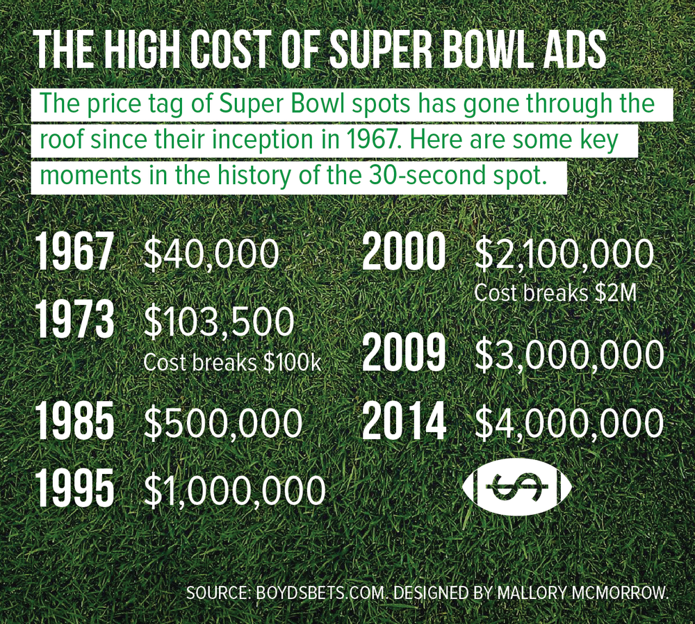 SUPERBOWL_SPENDING.png
