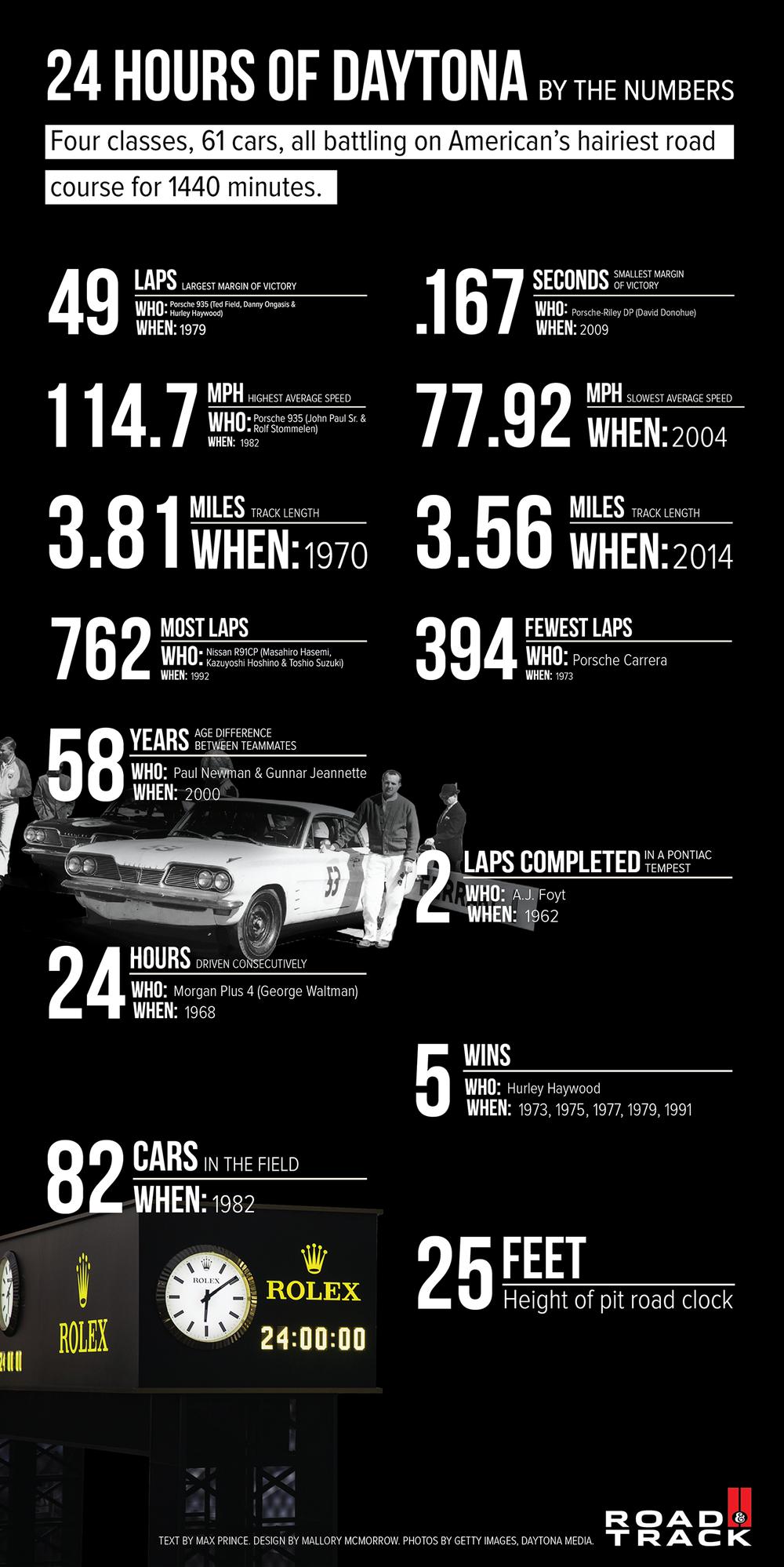 daytona_infographic.png