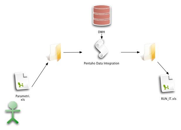 Estensione ETL-Automatizzazione Run IT.jpg