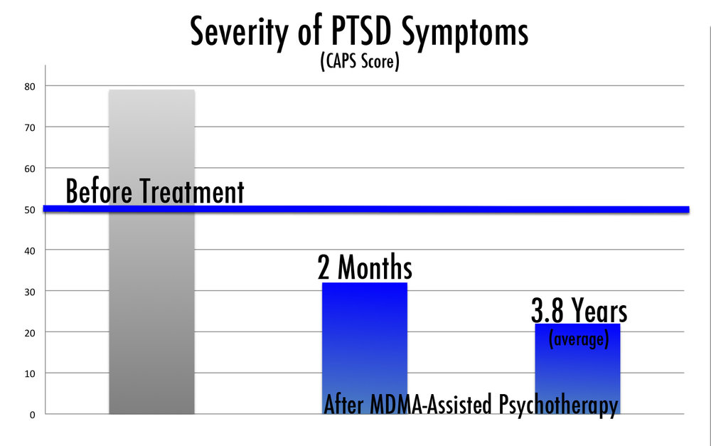 A long-term follow-up of patients in this program who received MDMA-assisted psychotherapy revealed that overall benefits were maintained an average of 3.8 years later. According to the Multidisciplinary Association for Psychedelic Studies (MAPS), these results indicate a promising future for MDMA-assisted psychotherapy for PTSD and lay the groundwork for continued research into the safest and most effective ways to administer the treatment. (mithoefer et al., 2012)