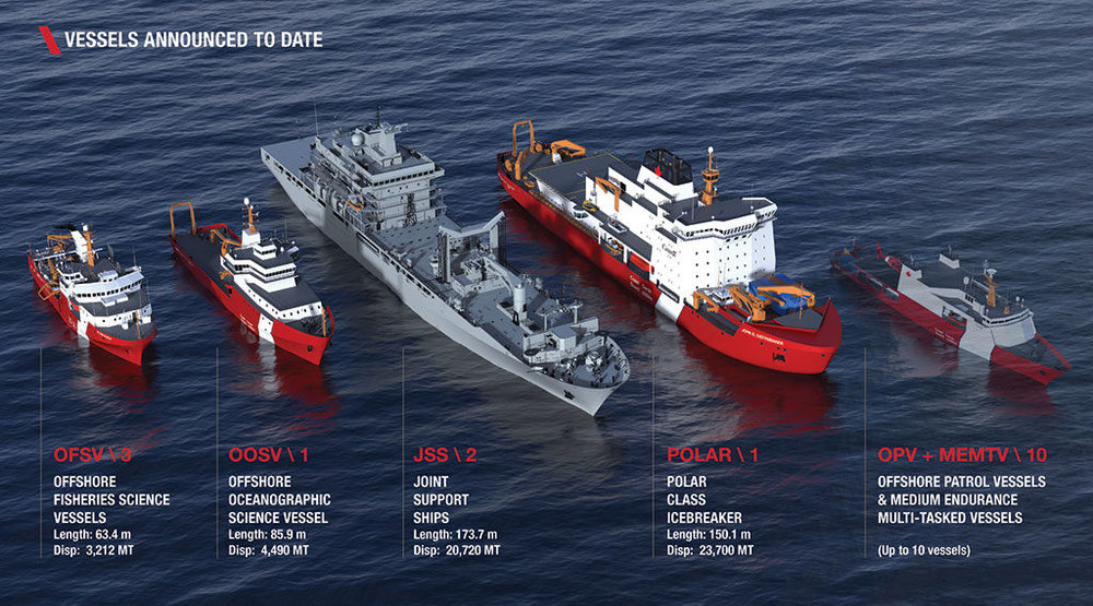 Under the National Shipbuilding Strategy, Seaspan Shipyards will build up to 17 ships for the CCG and RCN. This package of non-combat ships includes the three Offshore Fisheries Science Vessels that are currently under construction at the company's Vancouver Shipyards. (seaspan)