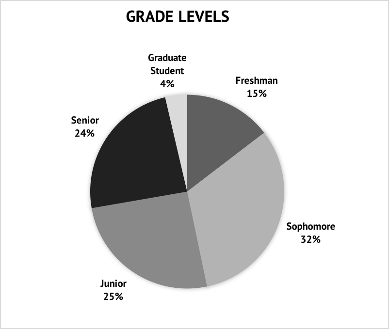 Grade Levels.png
