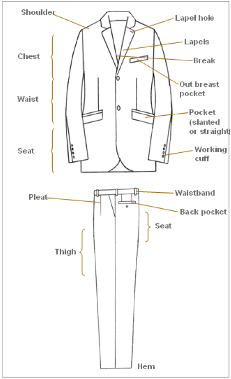 anatomy of a  man's suit.jpg