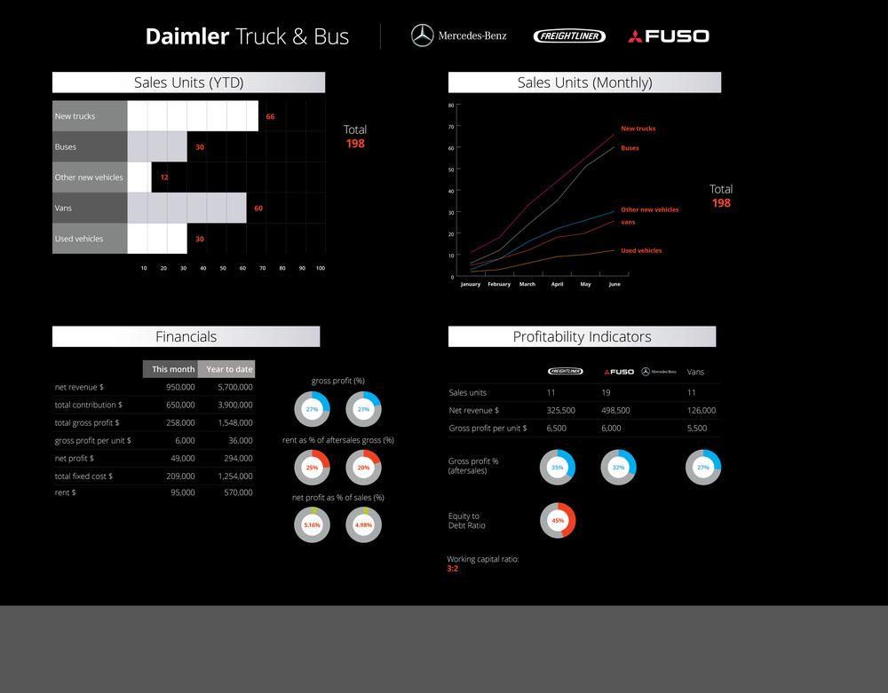 Daimler Truck and Bus.jpg