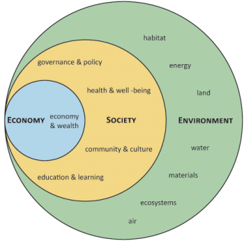 no shame no venn ber   compositenested sustainability diagram