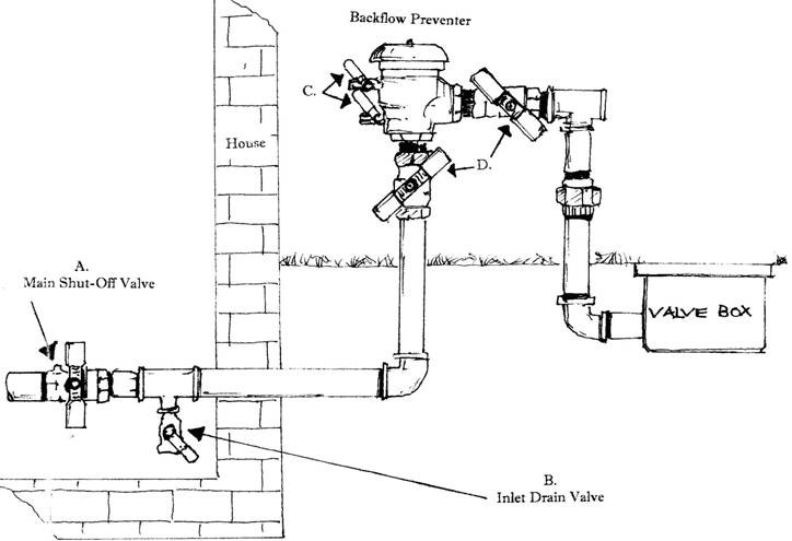 Sprinkler Solenoid Wiring Diagram moreover odicis additionally Center Pivot Irrigation Wiring Diagrams in addition Automatic Sprinkler System Wiring Diagram as well Flow Valve Location. on irrigation valve wiring diagram