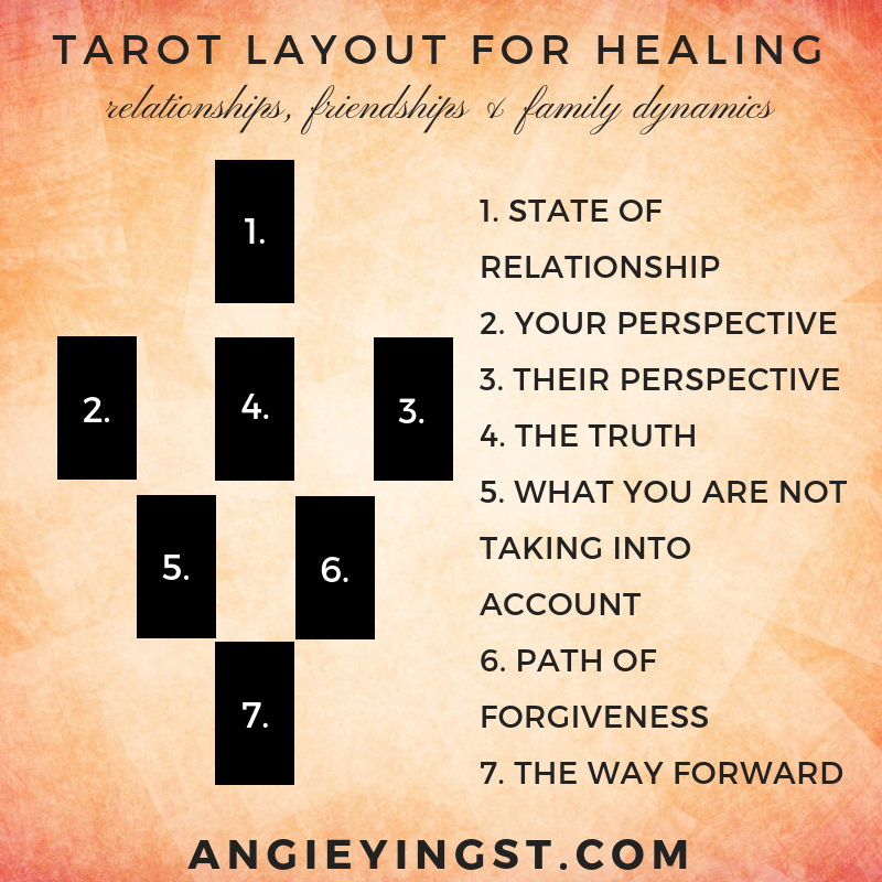 tarotlayout for healing.png