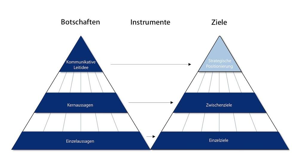 Hierarchie von Zielen, Instrumenten und Botschaften auf Basis einer strategischen Positionierung.