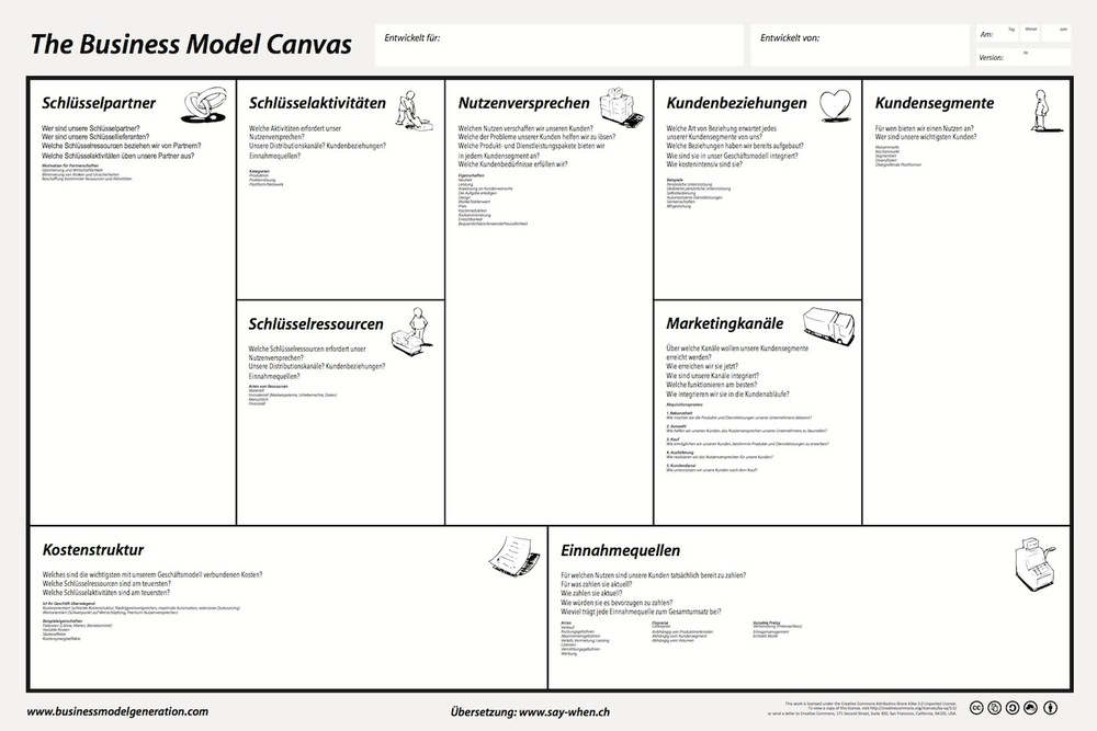 Business Model Canvas in deutscher Sprache (based on Business Model Canvas by BusinessModelGeneration.com)