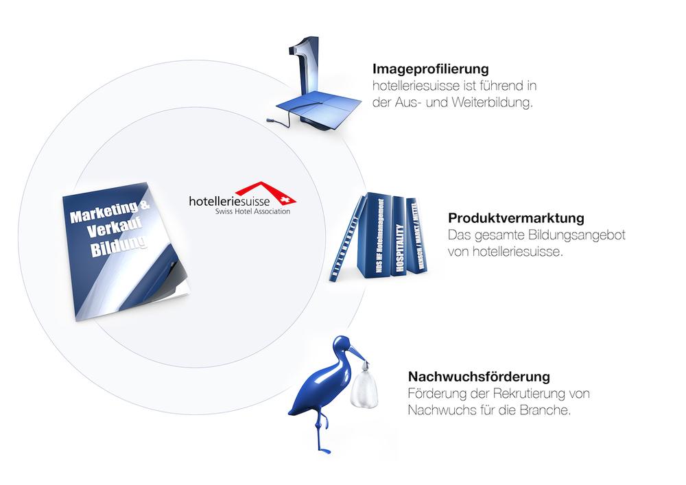 Kernaufgaben Marketing & Verkauf Bildung | hotelleriesuisse