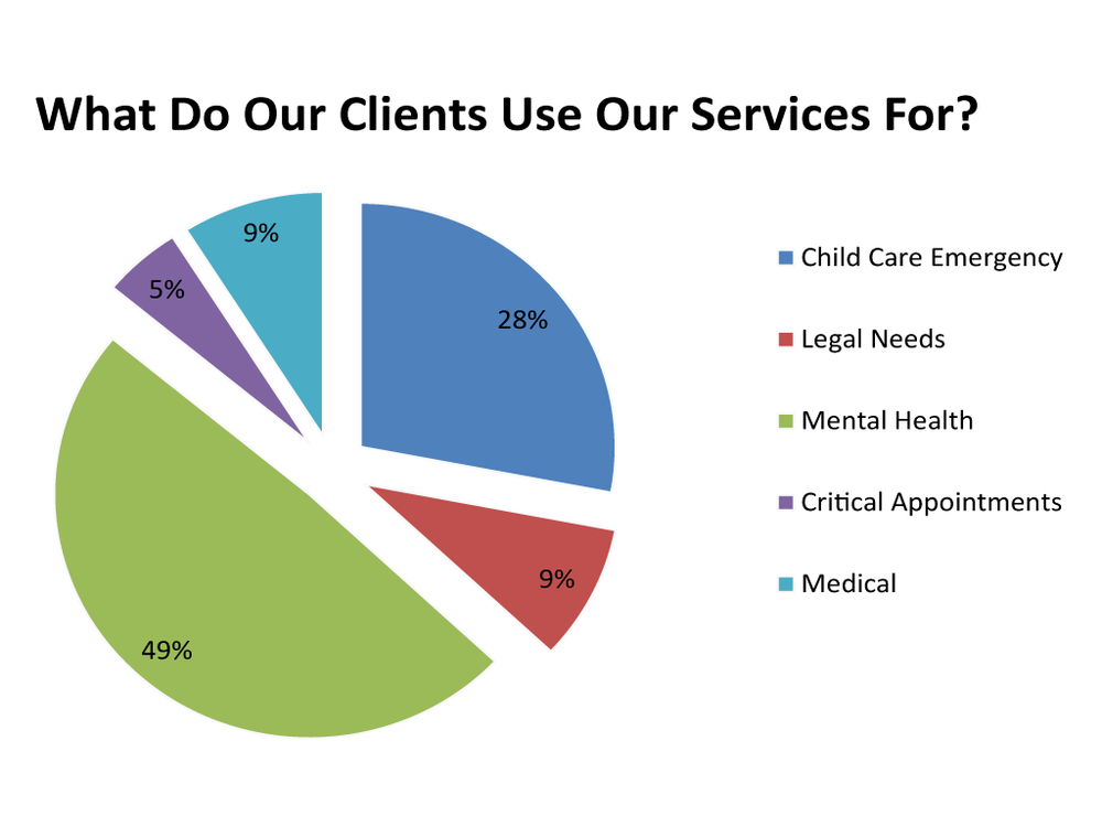 A pie chart displaying the services used by their clients in 2005 for the Quality Assurance Survey for Safe Harbor Crisis Nursery