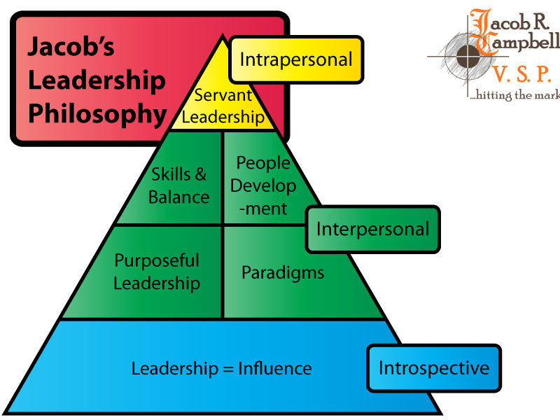 The Graphical Display of Jacob's Leadership Style.