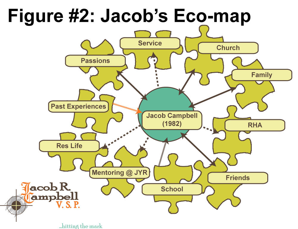 Figure 2 is a graphic I created in Adobe Illustrator (different the the version in the original article). It displays an eco-map of Jacob Campbell's life for his article on Genogram & Eco-map.