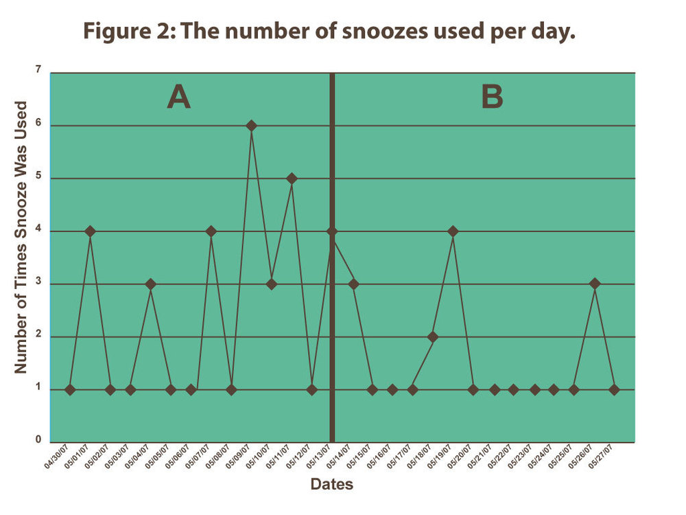Figure 2:  The number of snoozes used per day