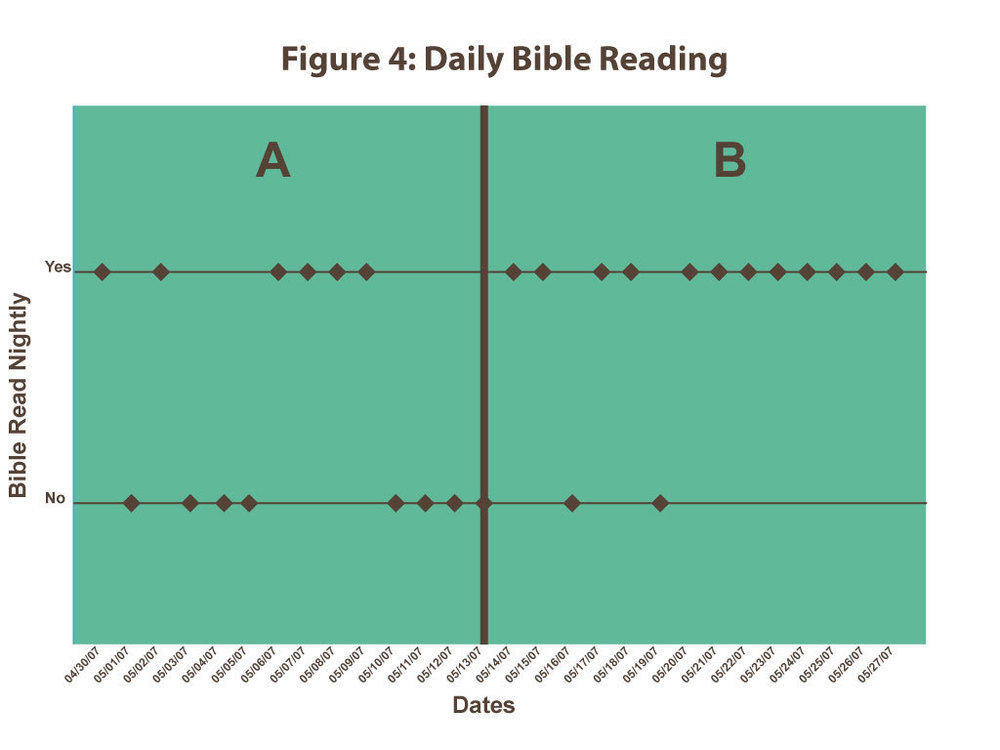 Figure 4:  Daily bible reading, displays if Campbell had read his bible nightly.