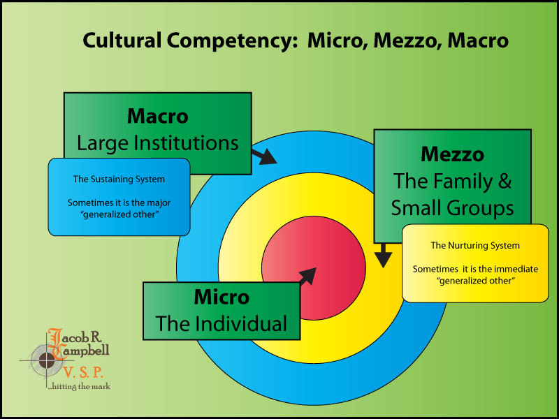 cultural competency definitions The object of this get-together is to get your staff members to think about their attitudes, beliefs, and values related to cultural diversity and cultural competence invite a guest speaker ask your personnel about their staff development needs.
