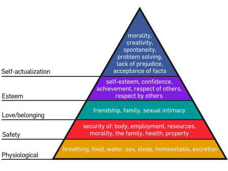 An interpretation of Maslow's hierarchy of needs, represented as a pyramid with the more basic needs at the bottom, the image is taken from the  Wikipedia entry .