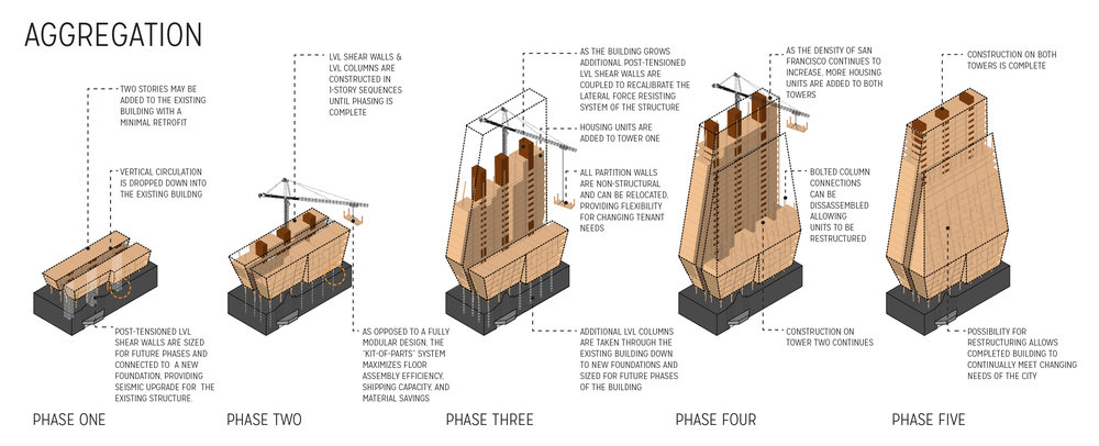PHASES The building's construction is proposed in phases, dependent on need. As the project grows over time, the building envelope will reach its final form. In 15 years, the project is projected to reach completion.