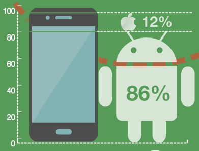 Android dominates 86% of the smartphone OS market in China