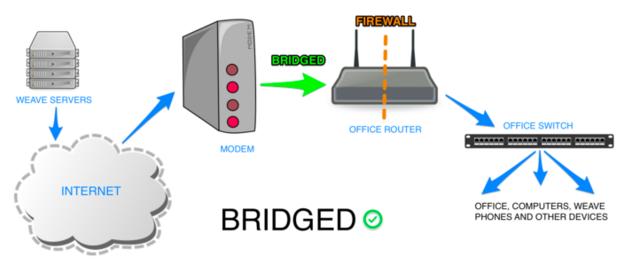 network compatibility weave rh weavehelp com