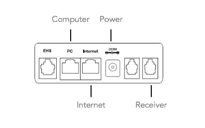 Port Diagram