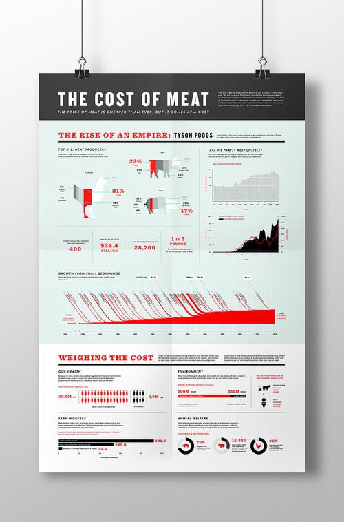 meat production information design julia manchik