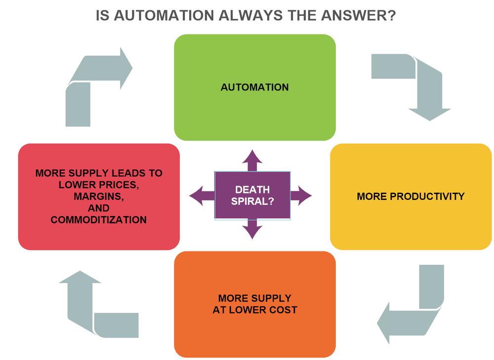 Am I Next? Automation. Job Loss.