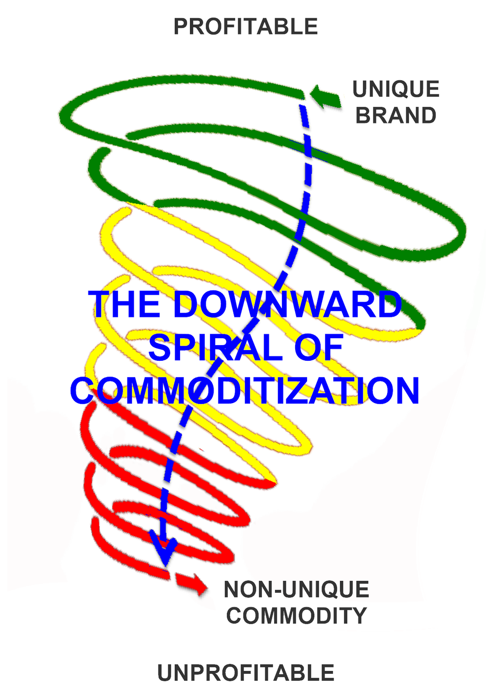 Am I Next? Downward Spiral of Commoditization